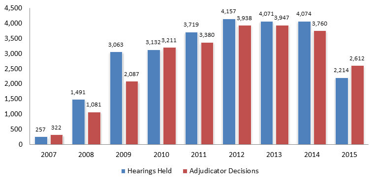 Hearings Held and Decisions Issued by Calendar Year